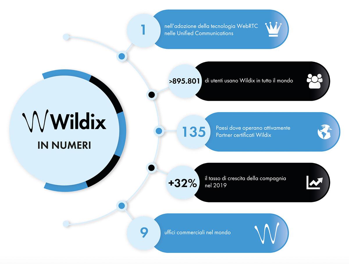 Wildix in numeri
