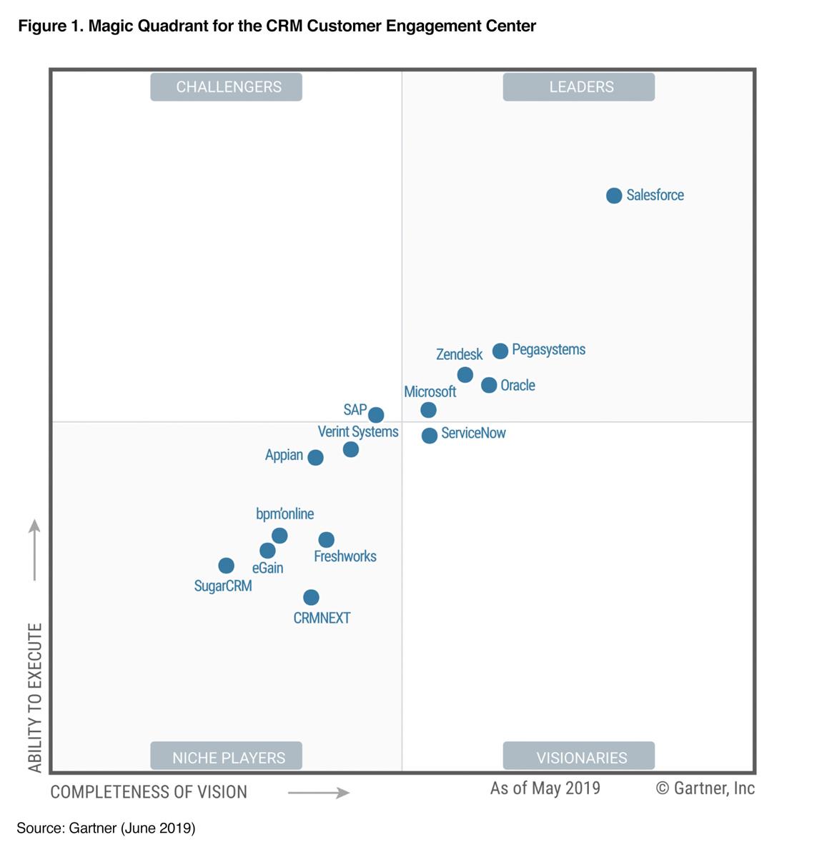 Hubspot quadrant CRM customers engagement