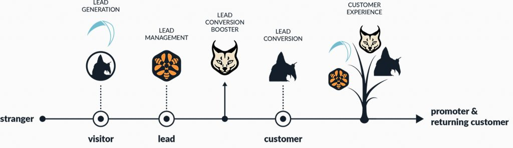 The Wildix Customer Journey Boosters